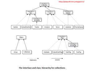 Collections In Java - Java Vogue
