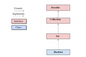 hierarchy of linkedList class in java
