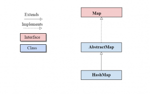 java hashmap class hierarchy